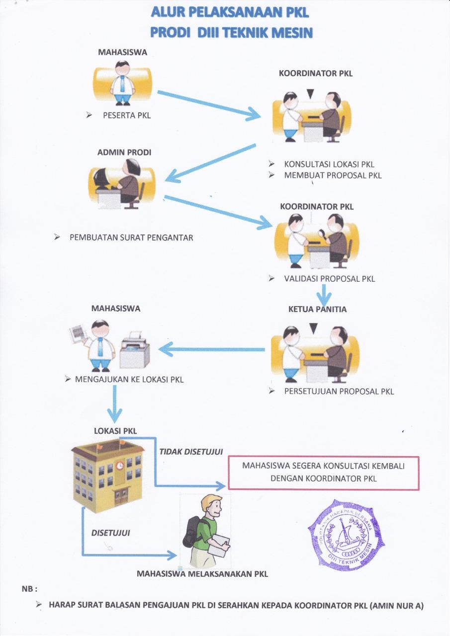 Alur Pelaksanaan PKL Prodi DIII Teknik Mesin